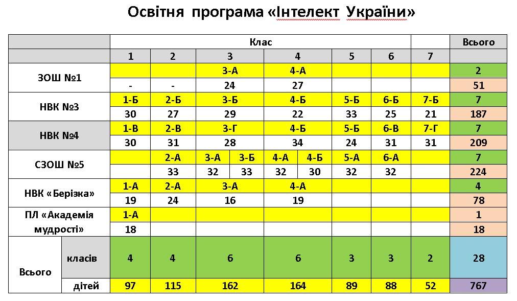 Освітня програма Інтелект України